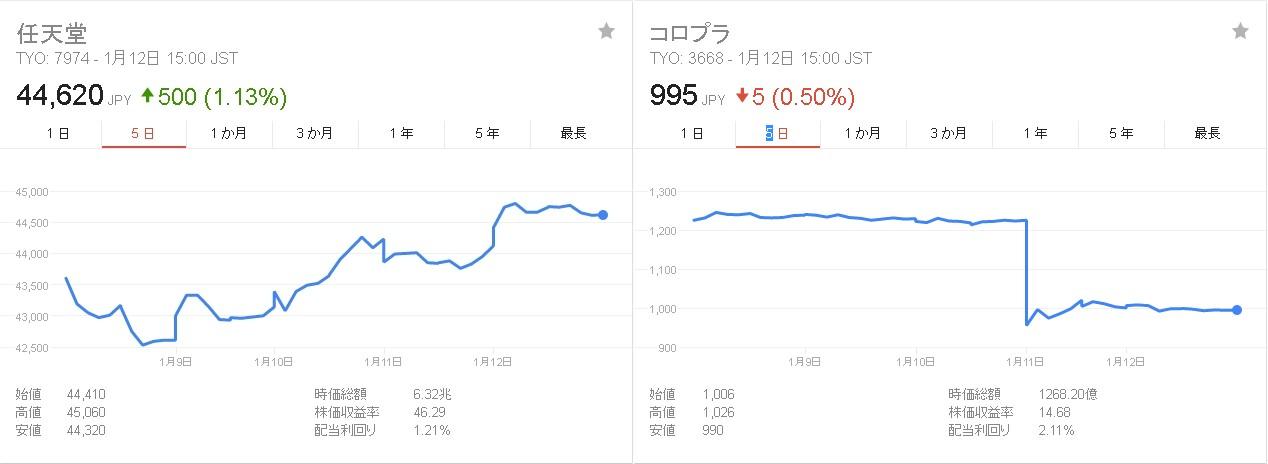 株価 コロプラ